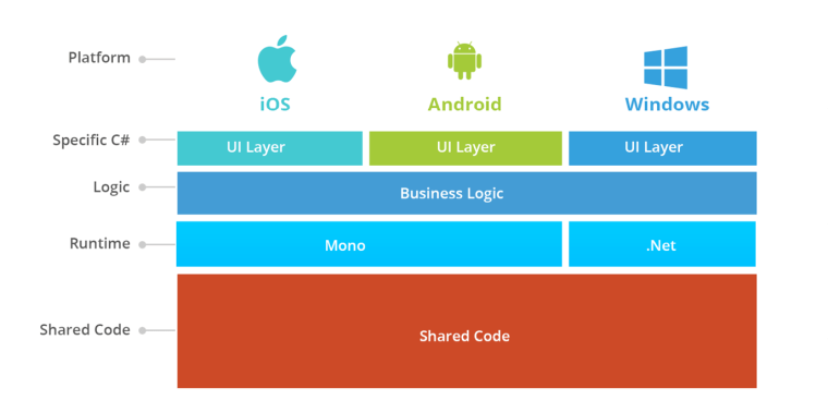 software-app-development xamarin